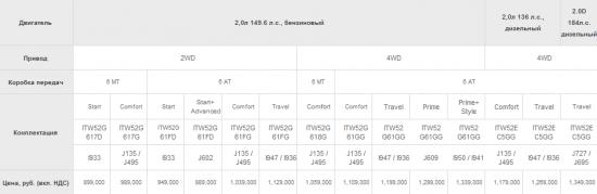Официальные цены на Hyundai ix35 2014 года