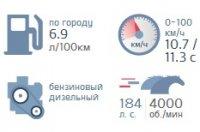 Фото технических характеристик в Kia Sportage 2014