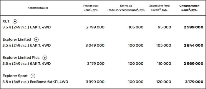 Комплектации и цена на Ford Explorer 2016