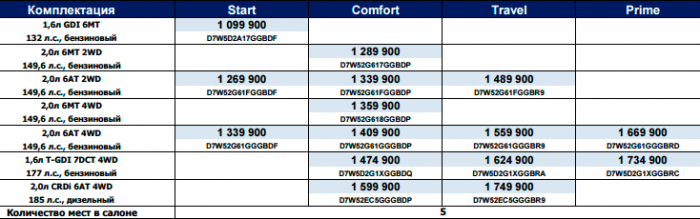 Цены комплектации на Hyundai Tucson 2016 года