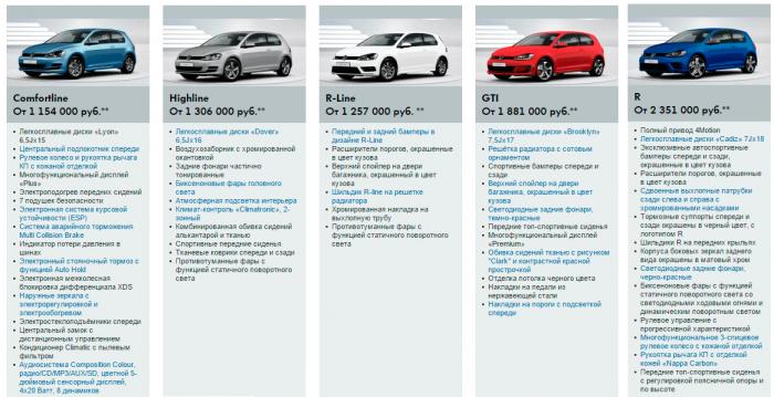 Цены на Volkswagen Golf