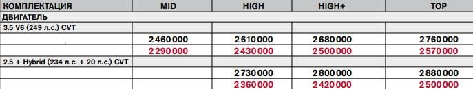 Цена на Nissan Pathfinder 2016