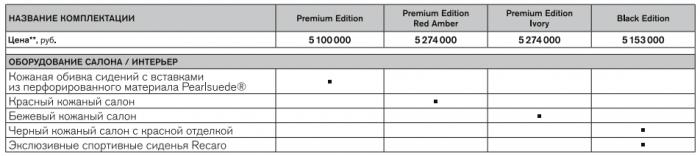 Цены на Nissan GT-R 2016