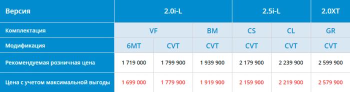 Цены и комплектации Subaru Forester 2016 года