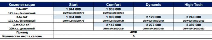 Цены и комплектации Hyundai Santa Fe 2017