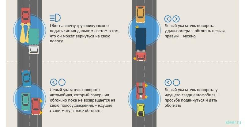 Сигнальная азбука водителя
