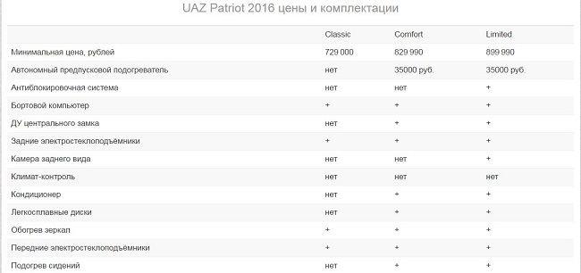 УАЗ Патриот 2016 модельного года