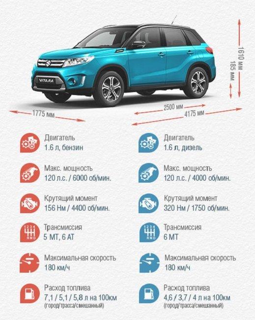 Совершенно иной Suzuki Vitara 2016