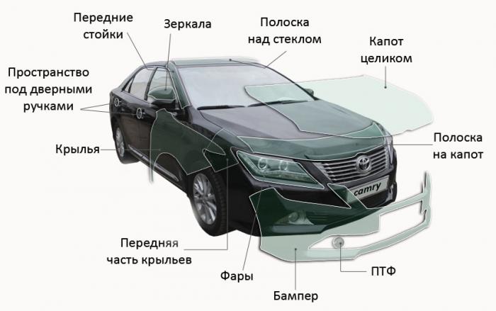 Как защитить авто от сколов и царапин